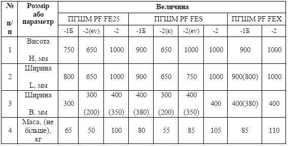 Таблиця 1 – Габаритні розміри шафи