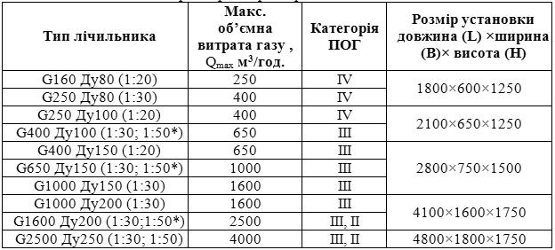 Таблиця 1 – Основні параметри та розміри ПОГ